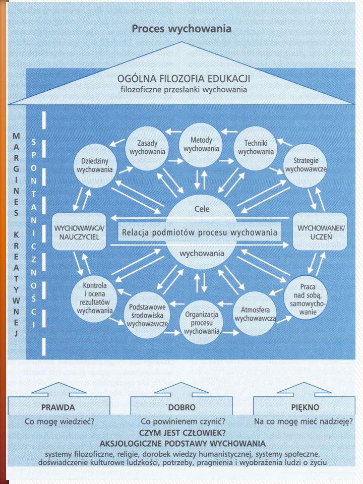 » Wychowanie jako proces – ujęcie podkreślające kontekst czasu, a także etapowość i systemowość.