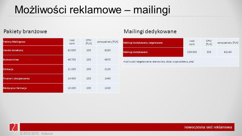 © 2012-2015, Adexon nowoczesna sieć reklamowa Możliwości reklamowe – mailingi Pakiety Mailingowe ilość kont CPM [PLN] cena pakietu [PLN] Handel detaliczny62 5002006250 Budownictwo48 7002004870 Edukacja21 2002002120 Finanse i ubezpieczenia14 4002001440 Medycyna i farmacja10 2002001020 Mailingi dedykowane, targetowane ilość kont CPM [PLN] cena pakietu [PLN] Mailingi dedykowane239 00033562140 możliwości targetowania: stanowisko, dział, województwo, płeć Pakiety branżoweMailingi dedykowane
