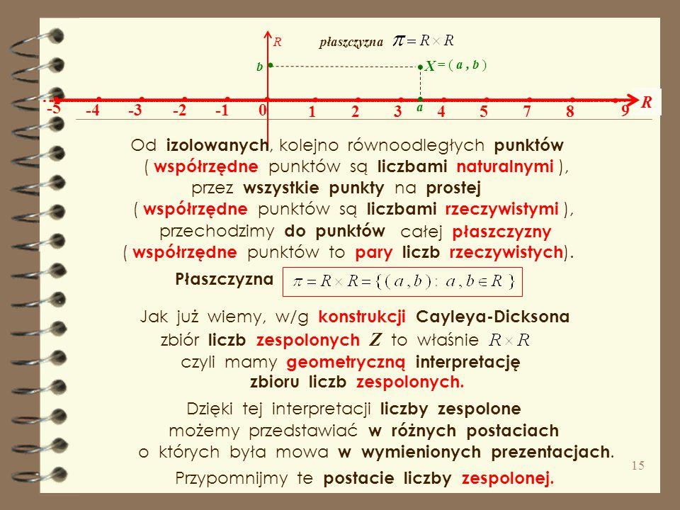 Przypomnijmy teoretyczną konstrukcję zbioru liczb zespolonych i zasygnalizujmy problemy związane z teorią tych liczb. Wróćmy do geometrycznej interpre