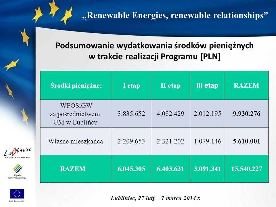"""""""Renewable Energies, renewable relationships"""" Lubliniec, 27 luty – 1 marca 2014 r. Środki pieniężne:I etapII etap III etap RAZEM WFOŚiGW za pośrednict"""
