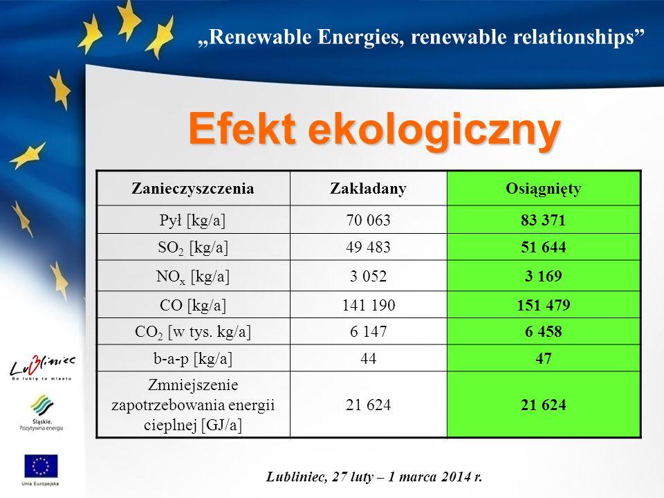 """""""Renewable Energies, renewable relationships"""" Lubliniec, 27 luty – 1 marca 2014 r. ZanieczyszczeniaZakładanyOsiągnięty Pył [kg/a]70 06383 371 SO 2 [kg"""