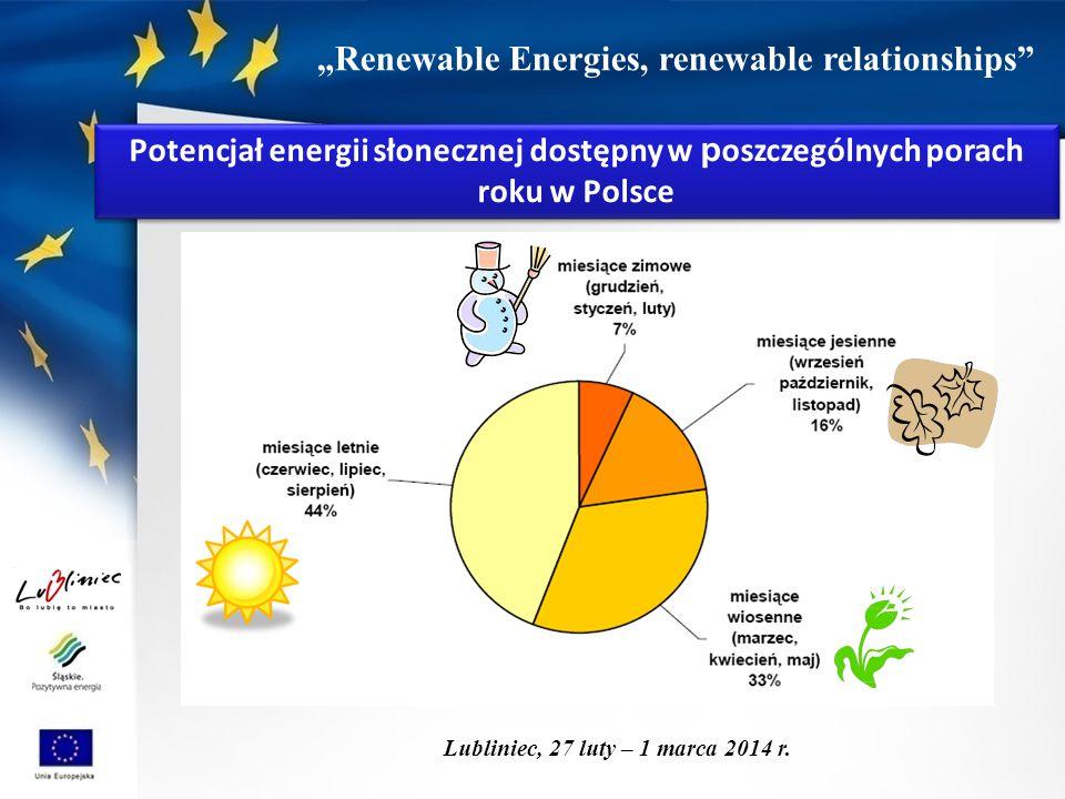 """""""Renewable Energies, renewable relationships"""" Lubliniec, 27 luty – 1 marca 2014 r. Potencjał energii słonecznej dostępny w p oszczególnych porach roku"""