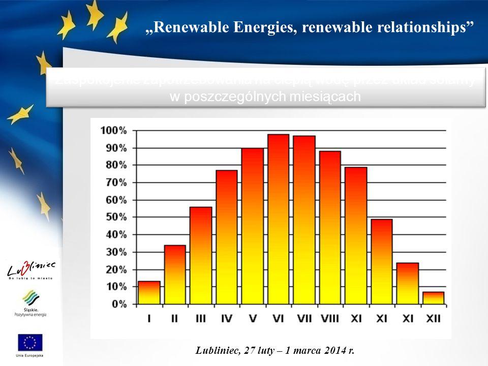 """""""Renewable Energies, renewable relationships"""" Lubliniec, 27 luty – 1 marca 2014 r. Zaspokojenie zapotrzebowania na ciepłą wodę przez układ solarny w p"""
