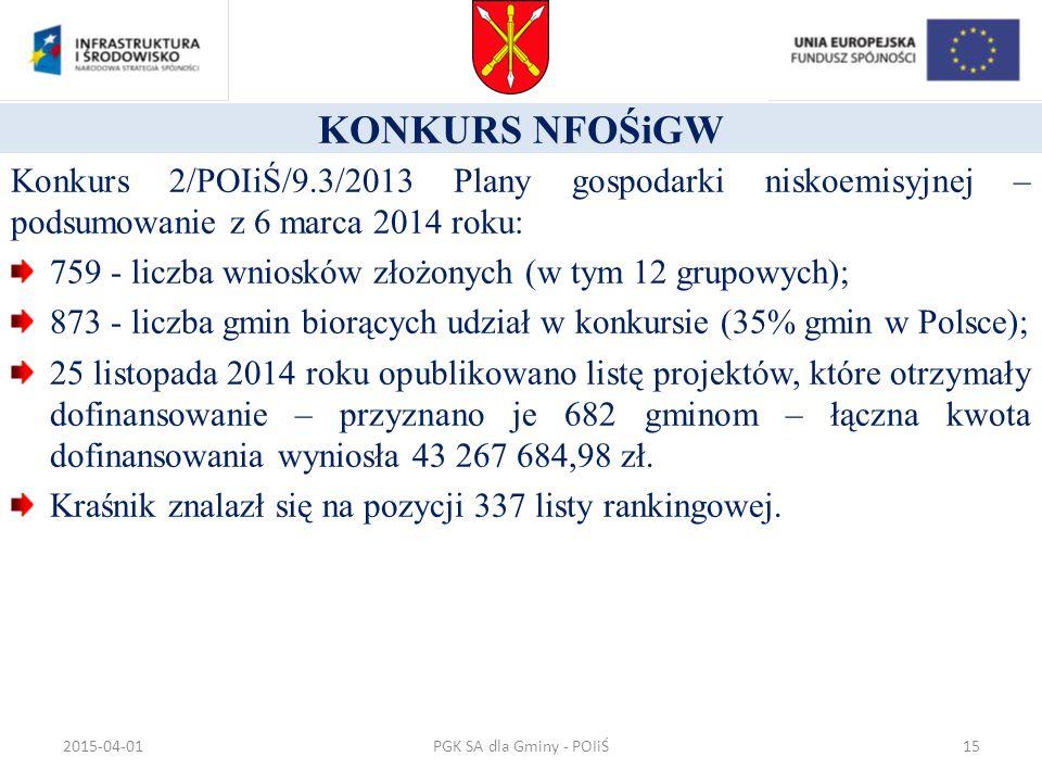 KONKURS NFOŚiGW Konkurs 2/POIiŚ/9.3/2013 Plany gospodarki niskoemisyjnej – podsumowanie z 6 marca 2014 roku: 759 - liczba wniosków złożonych (w tym 12