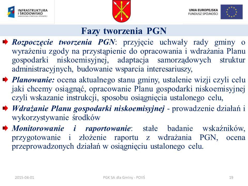 Fazy tworzenia PGN Rozpoczęcie tworzenia PGN: przyjęcie uchwały rady gminy o wyrażeniu zgody na przystąpienie do opracowania i wdrażania Planu gospoda