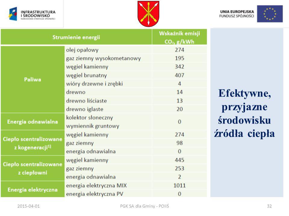 Efektywne, przyjazne środowisku źródła ciepła PGK SA dla Gminy - POIiŚ2015-04-0132