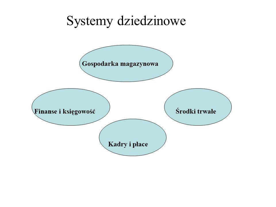 Systemy dziedzinowe Gospodarka magazynowa Finanse i księgowość Kadry i płace Środki trwałe