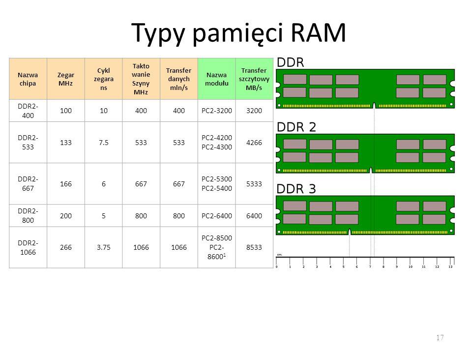 Typy pamięci RAM 17 Nazwa chipa Zegar MHz Cykl zegara ns Takto wanie Szyny MHz Transfer danych mln/s Nazwa modułu Transfer szczytowy MB/s DDR2- 400 10