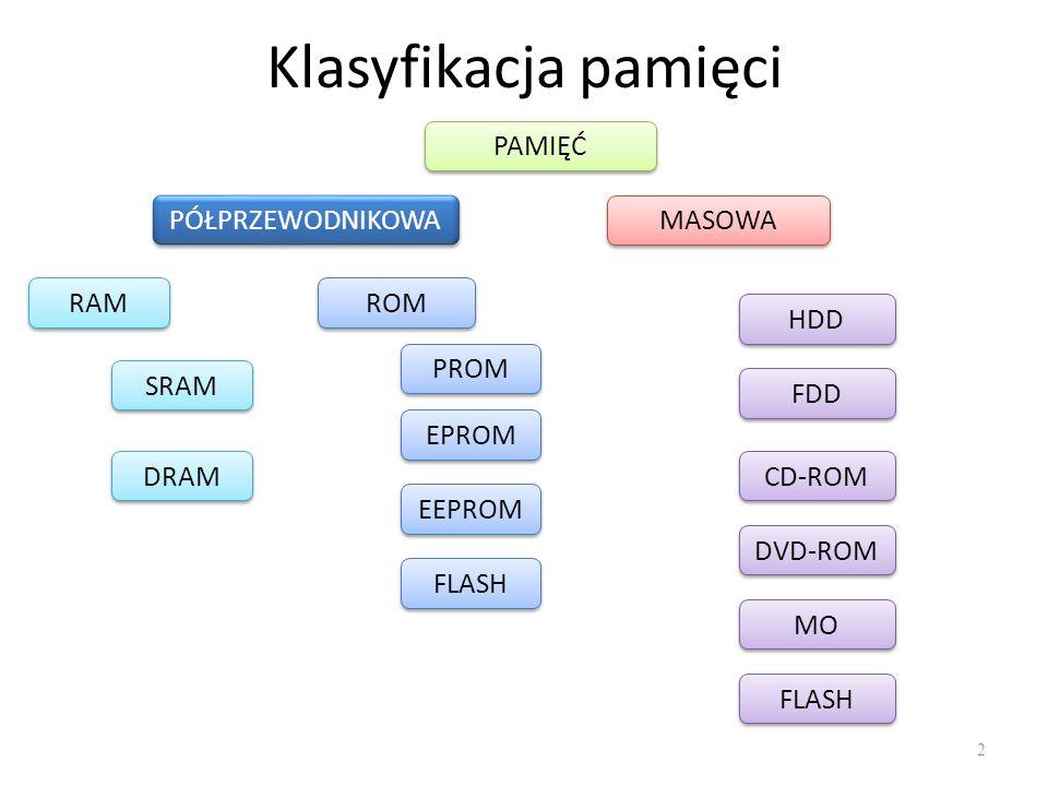 Klasyfikacja pamięci 2 PAMIĘĆ PÓŁPRZEWODNIKOWA MASOWA RAM ROM SRAM DRAM PROM EPROM EEPROM FLASH HDD FDD CD-ROM DVD-ROM MO FLASH