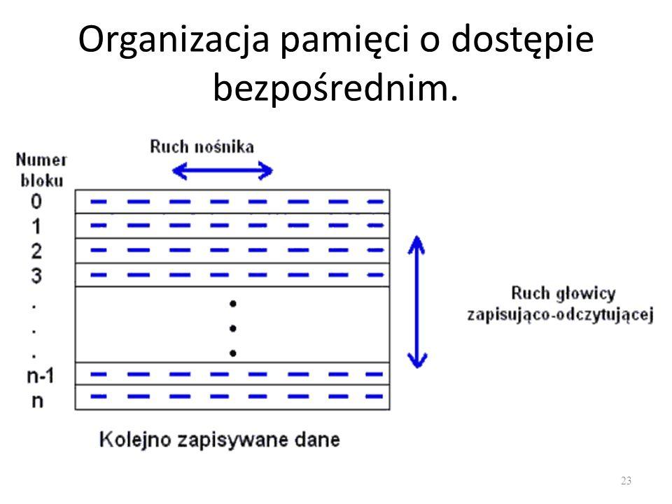Organizacja pamięci o dostępie bezpośrednim. 23