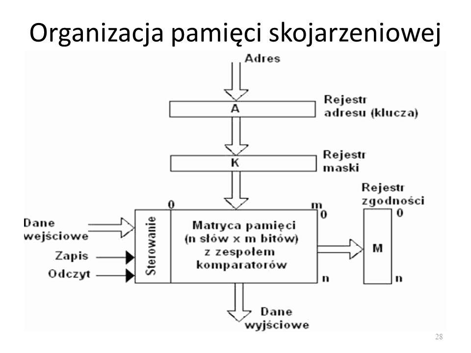 Organizacja pamięci skojarzeniowej 28