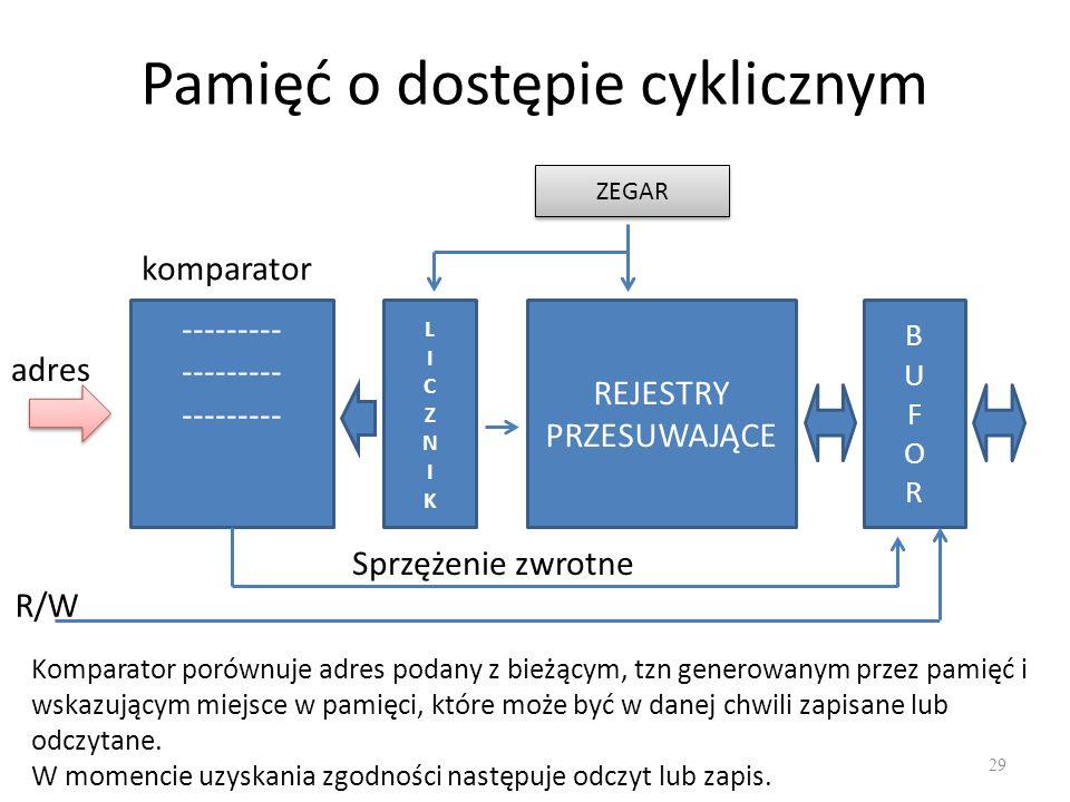 Pamięć o dostępie cyklicznym 29 ZEGAR LICZNIKLICZNIK REJESTRY PRZESUWAJĄCE BUFORBUFOR --------- adres R/W Sprzężenie zwrotne komparator Komparator por
