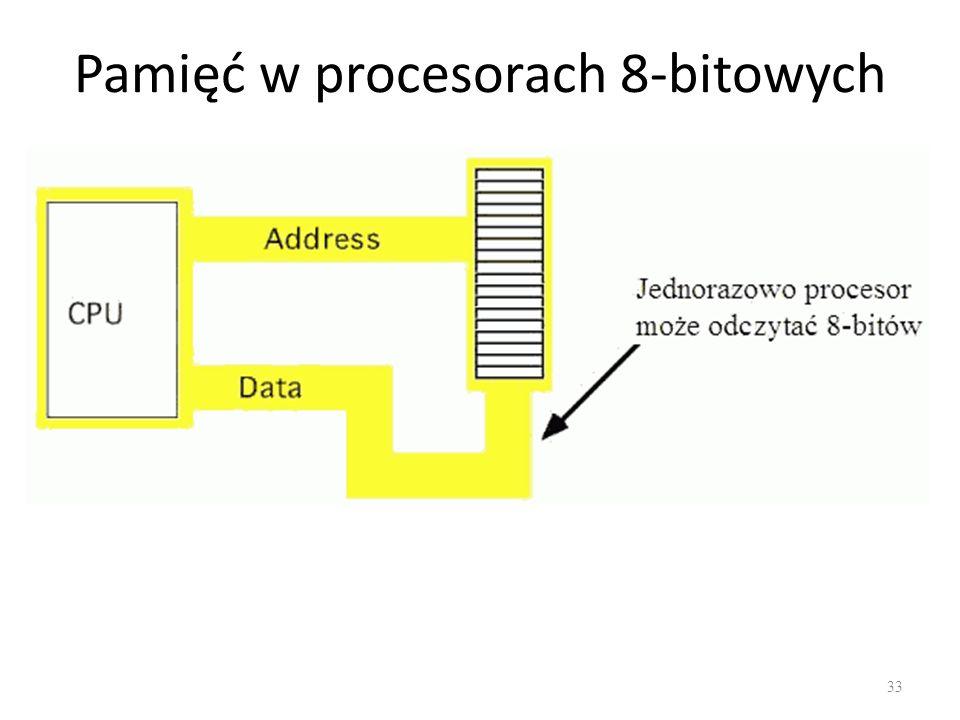 Pamięć w procesorach 8-bitowych 33