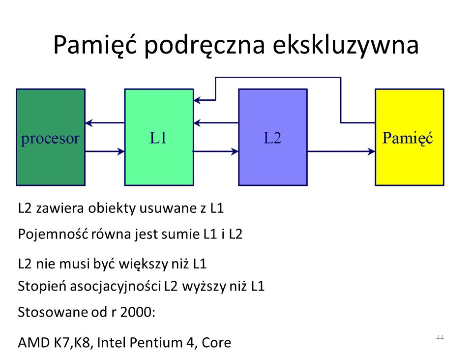 Pamięć podręczna ekskluzywna 44 L2 zawiera obiekty usuwane z L1 Pojemność równa jest sumie L1 i L2 L2 nie musi być większy niż L1 Stopień asocjacyjnoś