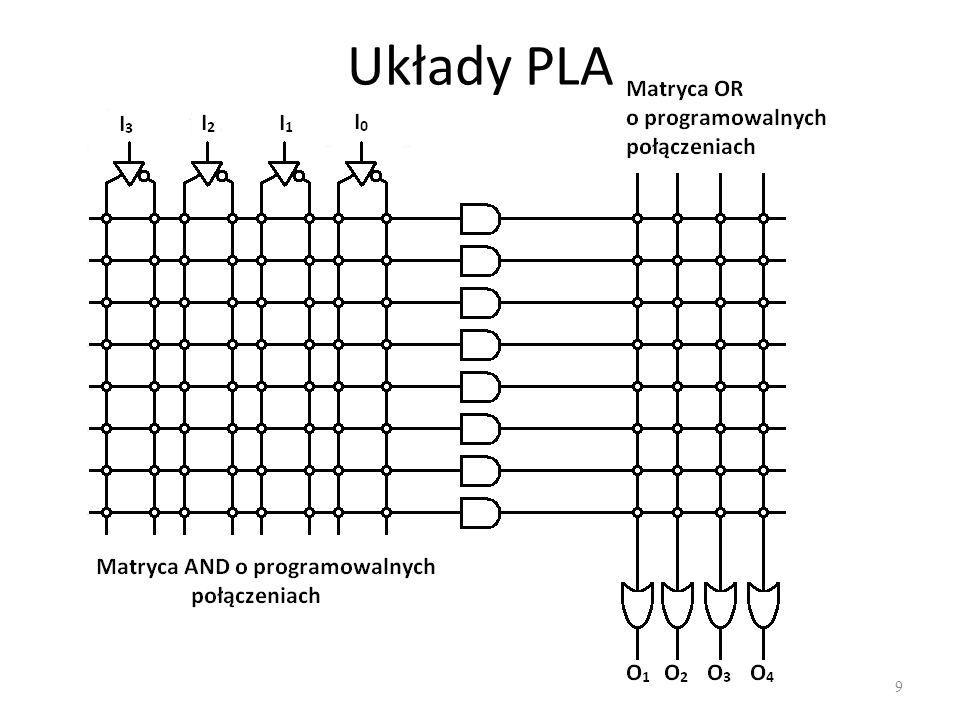 PAL - PLA 10 PAL i PLA są tylko układami kombinacyjnymi – nie ma w nich elementów pamięciowych.
