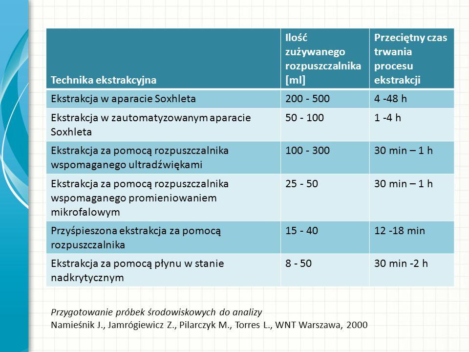 Przygotowanie próbek środowiskowych do analizy Namieśnik J., Jamrógiewicz Z., Pilarczyk M., Torres L., WNT Warszawa, 2000 Technika ekstrakcyjna Ilość