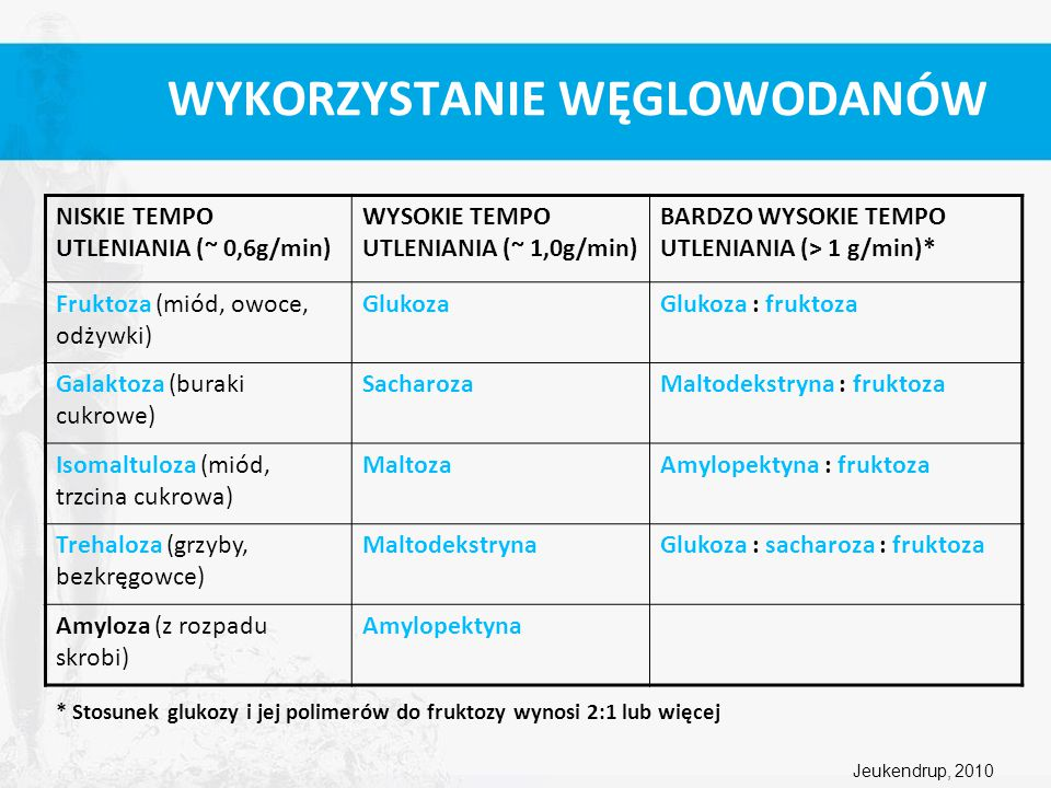 WYKORZYSTANIE WĘGLOWODANÓW NISKIE TEMPO UTLENIANIA (~ 0,6g/min) WYSOKIE TEMPO UTLENIANIA (~ 1,0g/min) BARDZO WYSOKIE TEMPO UTLENIANIA (> 1 g/min)* Fru