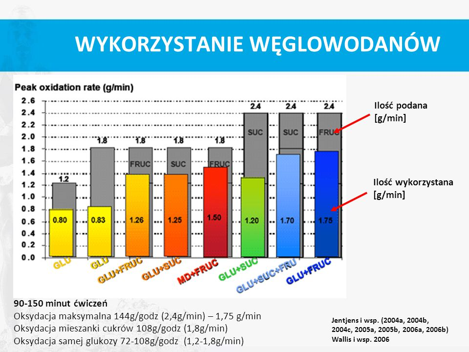 WYKORZYSTANIE WĘGLOWODANÓW 90-150 minut ćwiczeń Oksydacja maksymalna 144g/godz (2,4g/min) – 1,75 g/min Oksydacja mieszanki cukrów 108g/godz (1,8g/min)