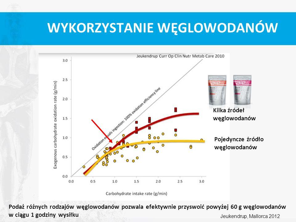 WYKORZYSTANIE WĘGLOWODANÓW Jeukendrup, Mallorca 2012 Podaż różnych rodzajów węglowodanów pozwala efektywnie przyswoić powyżej 60 g węglowodanów w ciąg