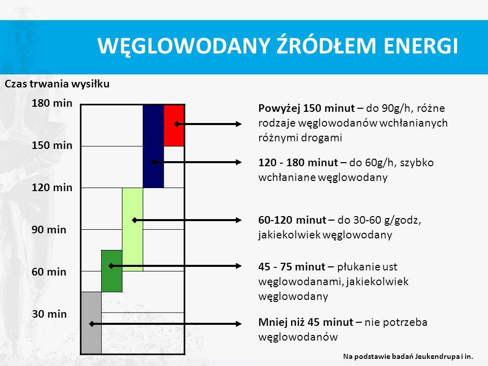 WĘGLOWODANY ŹRÓDŁEM ENERGI 30 min 60 min 90 min 120 min 150 min 180 min Czas trwania wysiłku Mniej niż 45 minut – nie potrzeba węglowodanów 45 - 75 mi