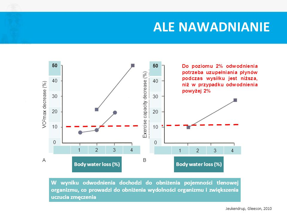 ALE NAWADNIANIE Body water loss (%) AB 50 40 30 20 10 0 1234 VO 2 max decrease (%) Exercise capacity decrease (%) 50 40 30 20 10 0 1234 Do poziomu 2%