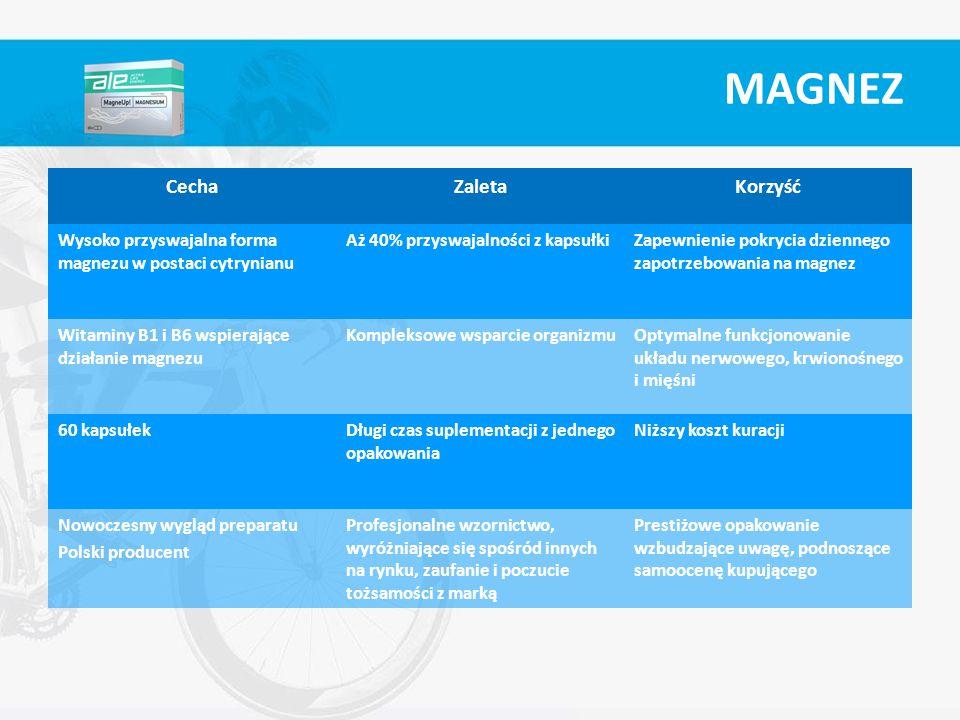 CechaZaletaKorzyść Wysoko przyswajalna forma magnezu w postaci cytrynianu Aż 40% przyswajalności z kapsułkiZapewnienie pokrycia dziennego zapotrzebowa