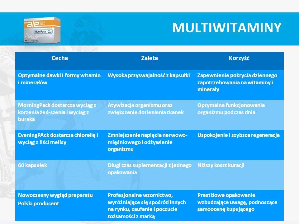 CechaZaletaKorzyść Optymalne dawki i formy witamin i minerałów Wysoka przyswajalność z kapsułkiZapewnienie pokrycia dziennego zapotrzebowania na witam