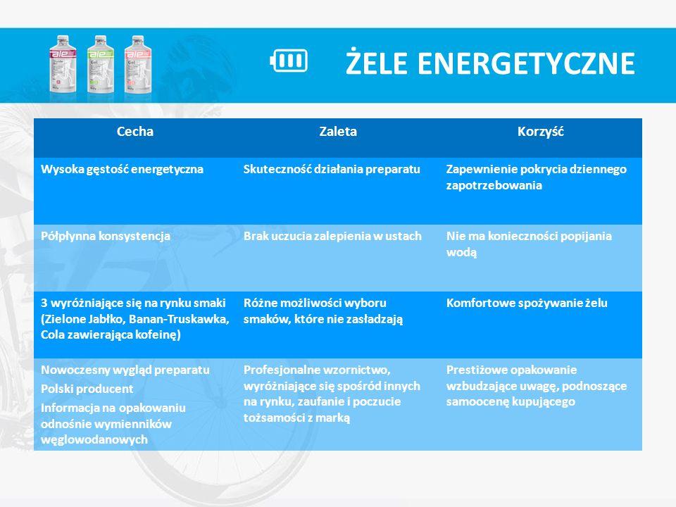ŻELE ENERGETYCZNE CechaZaletaKorzyść Wysoka gęstość energetycznaSkuteczność działania preparatuZapewnienie pokrycia dziennego zapotrzebowania Półpłynn