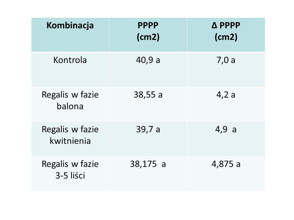 KombinacjaPPPP (cm2) Δ PPPP (cm2) Kontrola40,9 a7,0 a Regalis w fazie balona 38,55 a4,2 a Regalis w fazie kwitnienia 39,7 a4,9 a Regalis w fazie 3-5 l
