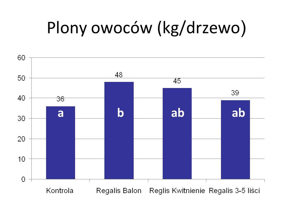 Plony owoców (kg/drzewo ) a b ab ab