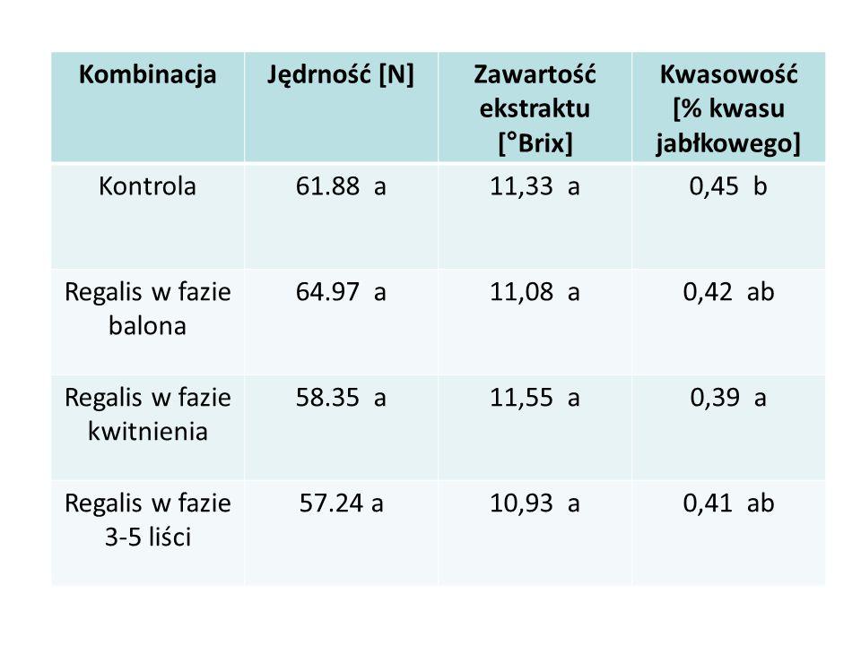 KombinacjaJędrność [N]Zawartość ekstraktu [°Brix] Kwasowość [% kwasu jabłkowego] Kontrola61.88 a11,33 a0,45 b Regalis w fazie balona 64.97 a11,08 a0,4