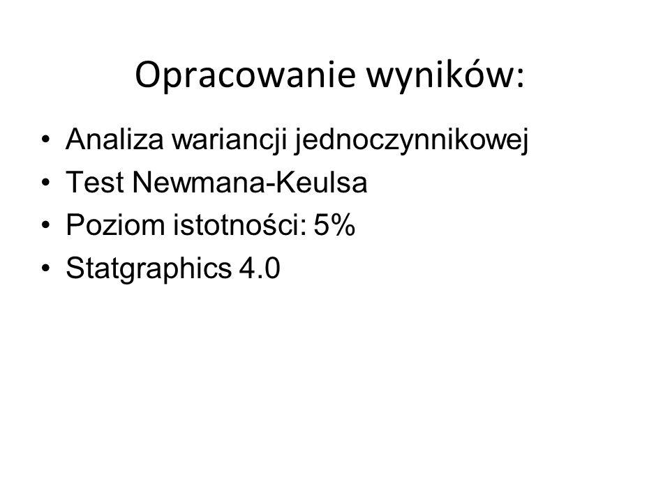 Opracowanie wyników: Analiza wariancji jednoczynnikowej Test Newmana-Keulsa Poziom istotności: 5% Statgraphics 4.0