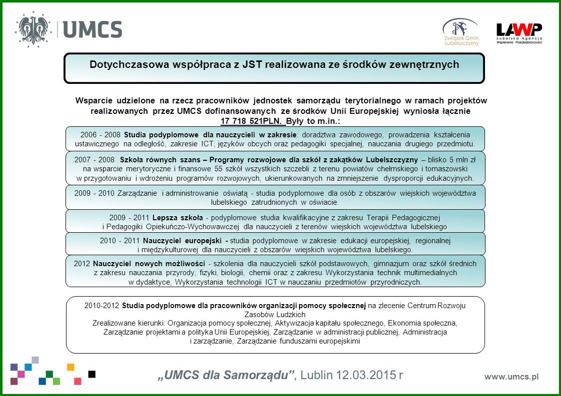 www.umcs.pl Dotychczasowa współpraca z JST realizowana ze środków zewnętrznych 2006 - 2008 Studia podyplomowe dla nauczycieli w zakresie: doradztwa zawodowego, prowadzenia kształcenia ustawicznego na odległość, zakresie ICT, języków obcych oraz pedagogiki specjalnej, nauczania drugiego przedmiotu.