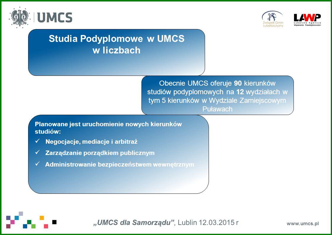 www.umcs.pl Studia Podyplomowe w UMCS w liczbach Planowane jest uruchomienie nowych kierunków studiów: Negocjacje, mediacje i arbitraż Zarządzanie porządkiem publicznym Administrowanie bezpieczeństwem wewnętrznym Obecnie UMCS oferuje 90 kierunków studiów podyplomowych na 12 wydziałach w tym 5 kierunków w Wydziale Zamiejscowym Puławach