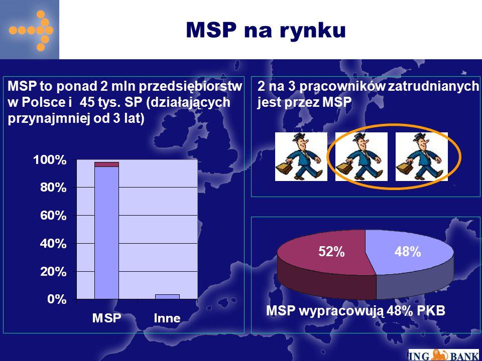 MSP na rynku 2 na 3 pracowników zatrudnianych jest przez MSP MSP to ponad 2 mln przedsiębiorstw w Polsce i 45 tys.