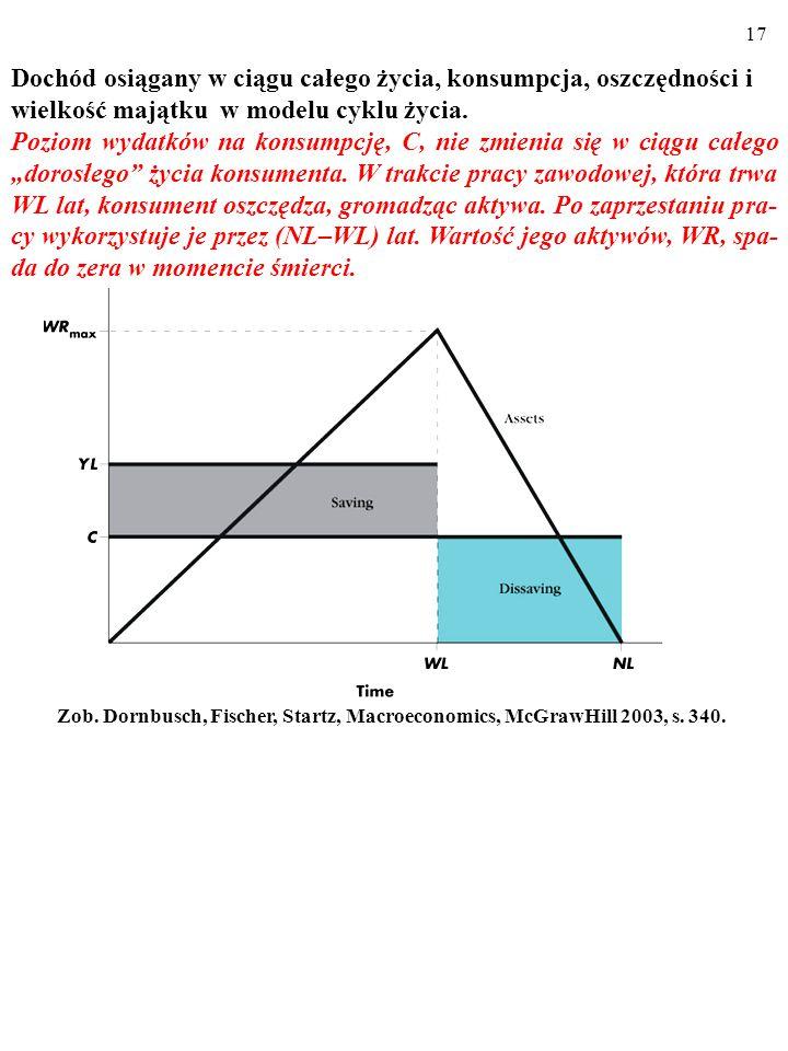 """16 A zatem, zgodnie z nowoczesną teorią konsumpcji poziom wydat- ków na konsumpcję nie zmienia się w ciągu całego """"dorosłego życia konsumenta."""