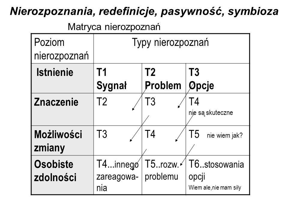 Nierozpoznania, redefinicje, pasywność, symbioza Matryca nierozpoznań Poziom nierozpoznań Typy nierozpoznań IstnienieT1 Sygnał T2 Problem T3 Opcje Znaczenie T2T3T4 nie są skuteczne Możliwości zmiany T3T4T5 nie wiem jak.