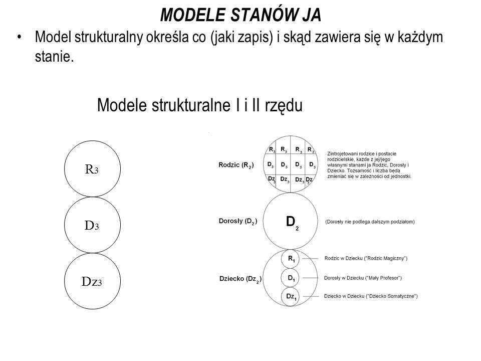 MODELE STANÓW JA Model strukturalny określa co (jaki zapis) i skąd zawiera się w każdym stanie. Modele strukturalne I i II rzędu R3R3 D3D3 Dz 3