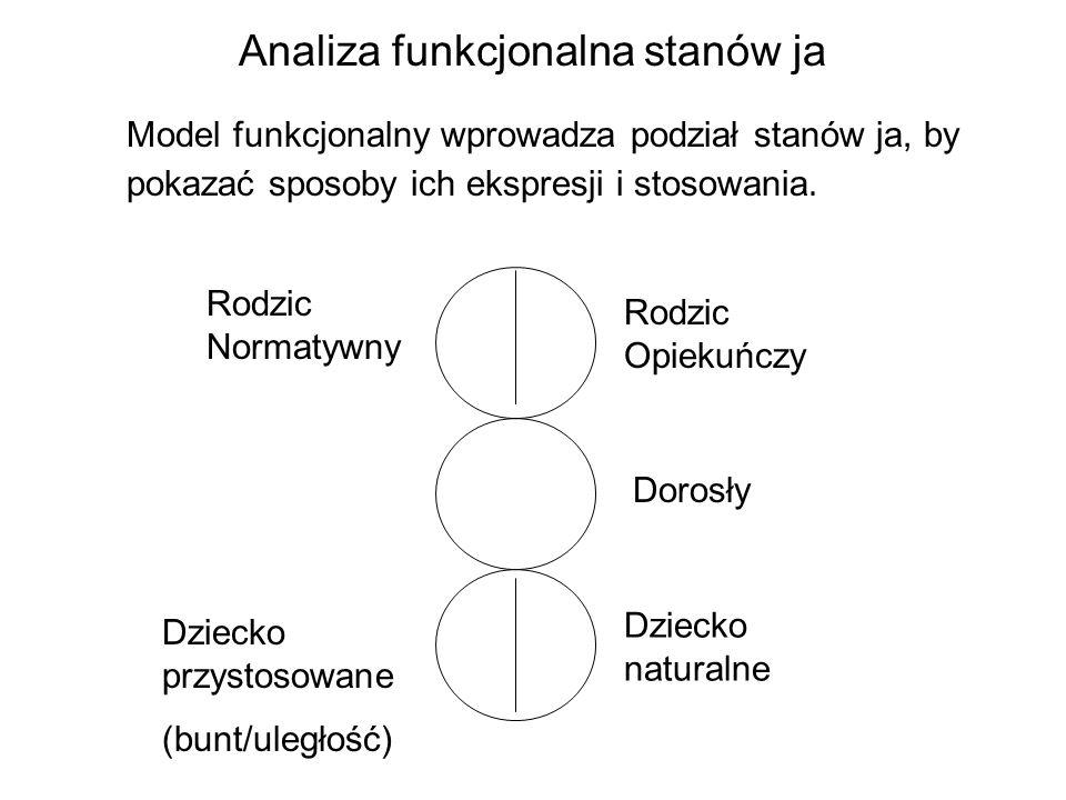Analiza funkcjonalna stanów ja Model funkcjonalny wprowadza podział stanów ja, by pokazać sposoby ich ekspresji i stosowania. Rodzic Normatywny Rodzic