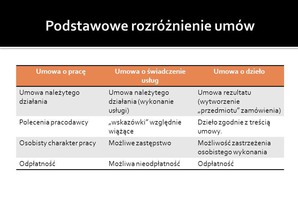 Umowa o pracęUmowa o świadczenie usług Umowa o dzieło Umowa należytego działania Umowa należytego działania (wykonanie usługi) Umowa rezultatu (wytwor