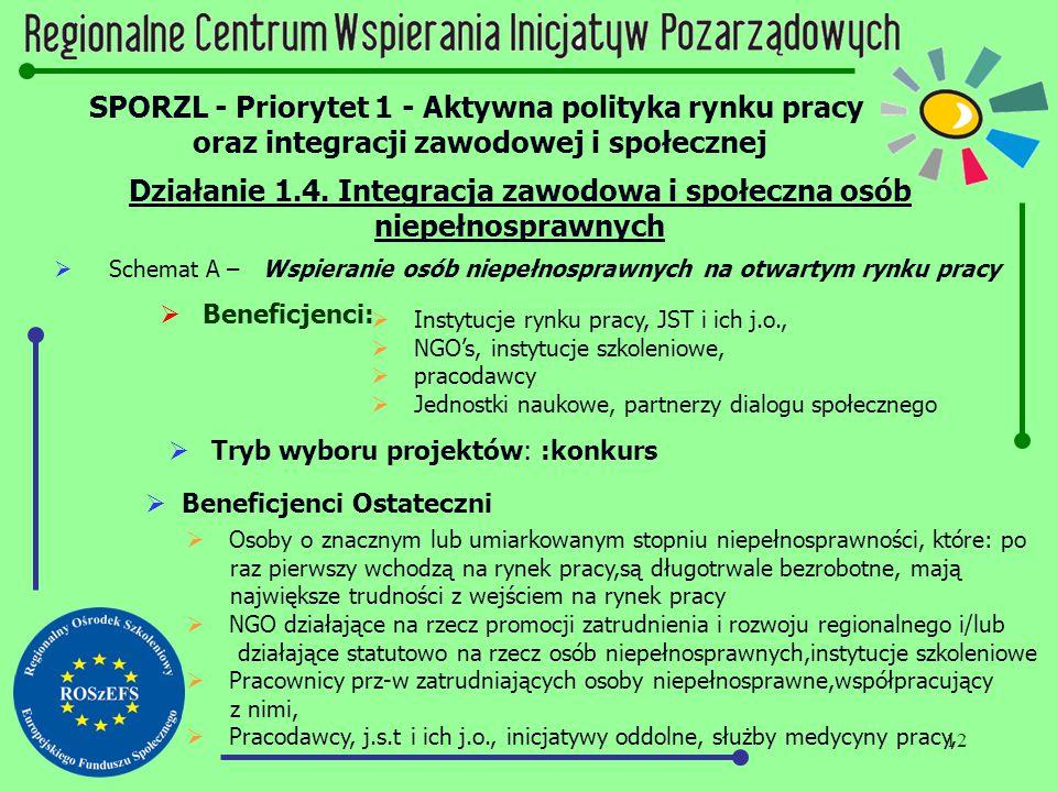 12 SPORZL - Priorytet 1 - Aktywna polityka rynku pracy oraz integracji zawodowej i społecznej Działanie 1.4. Integracja zawodowa i społeczna osób niep