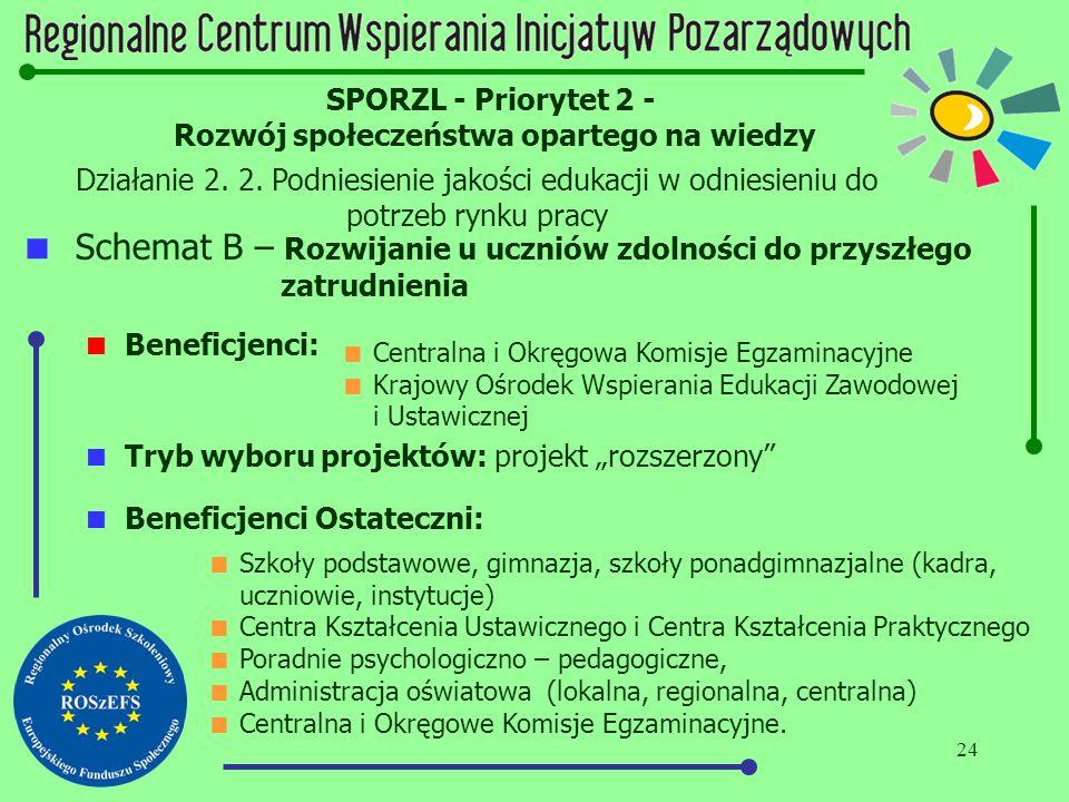 24 SPORZL - Priorytet 2 - Rozwój społeczeństwa opartego na wiedzy Działanie 2. 2. Podniesienie jakości edukacji w odniesieniu do potrzeb rynku pracy 