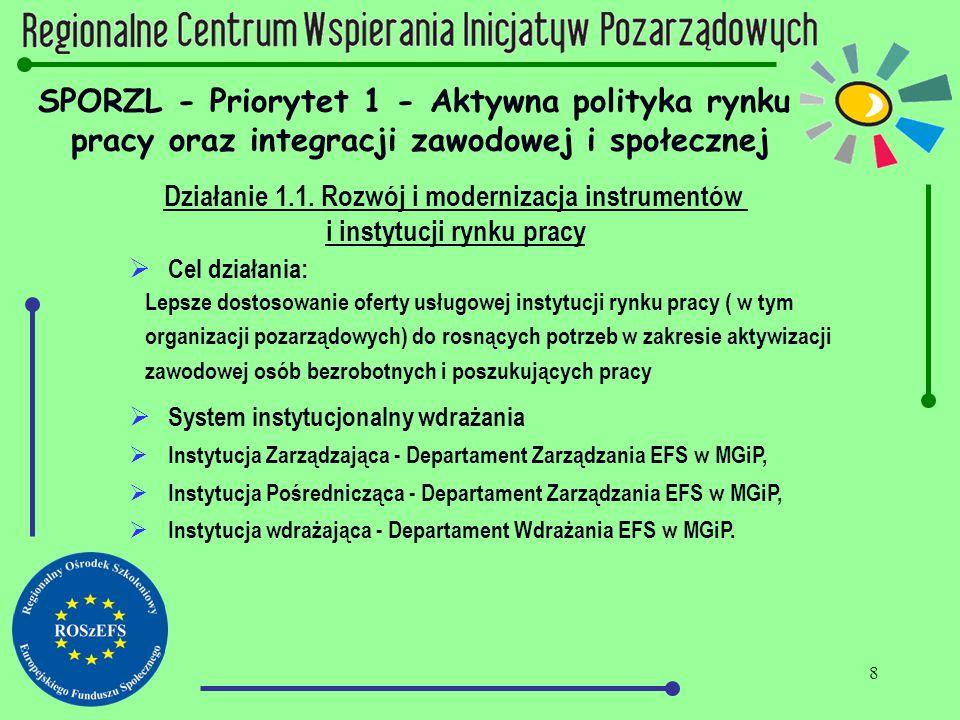 8 SPORZL - Priorytet 1 - Aktywna polityka rynku pracy oraz integracji zawodowej i społecznej Działanie 1.1. Rozwój i modernizacja instrumentów i insty