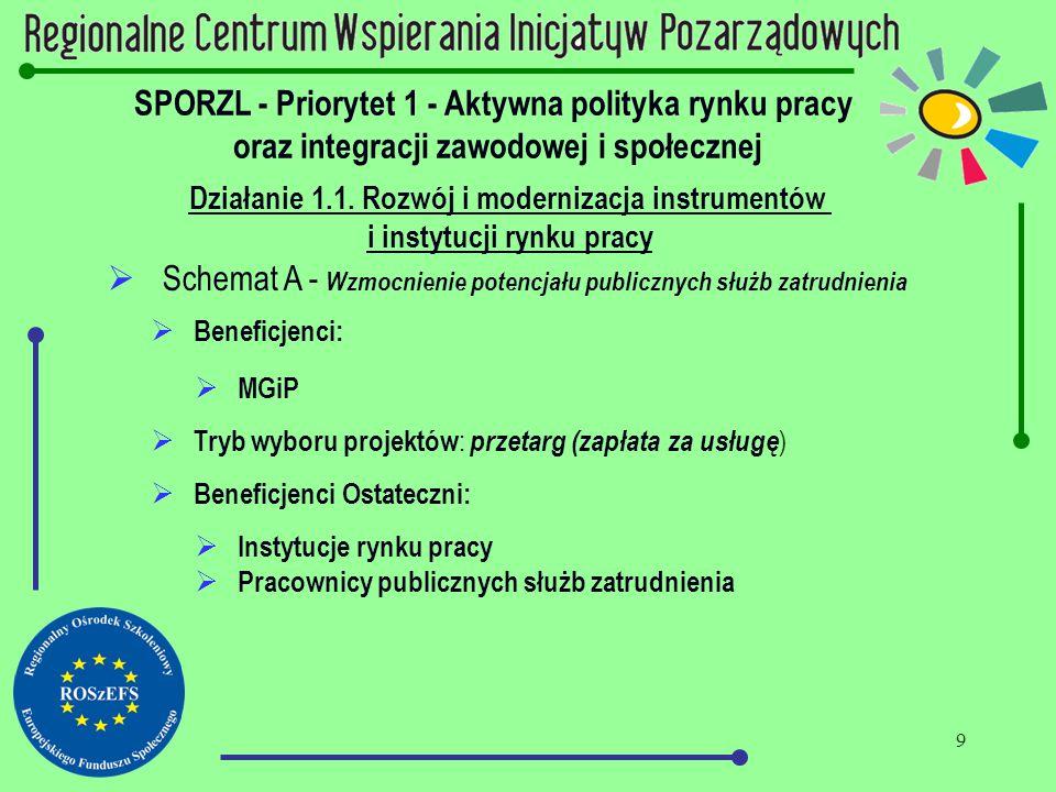 9 SPORZL - Priorytet 1 - Aktywna polityka rynku pracy oraz integracji zawodowej i społecznej Działanie 1.1. Rozwój i modernizacja instrumentów i insty