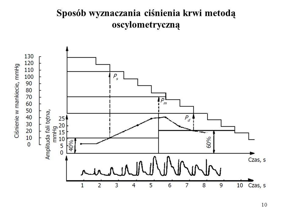 10 Sposób wyznaczania ciśnienia krwi metodą oscylometryczną