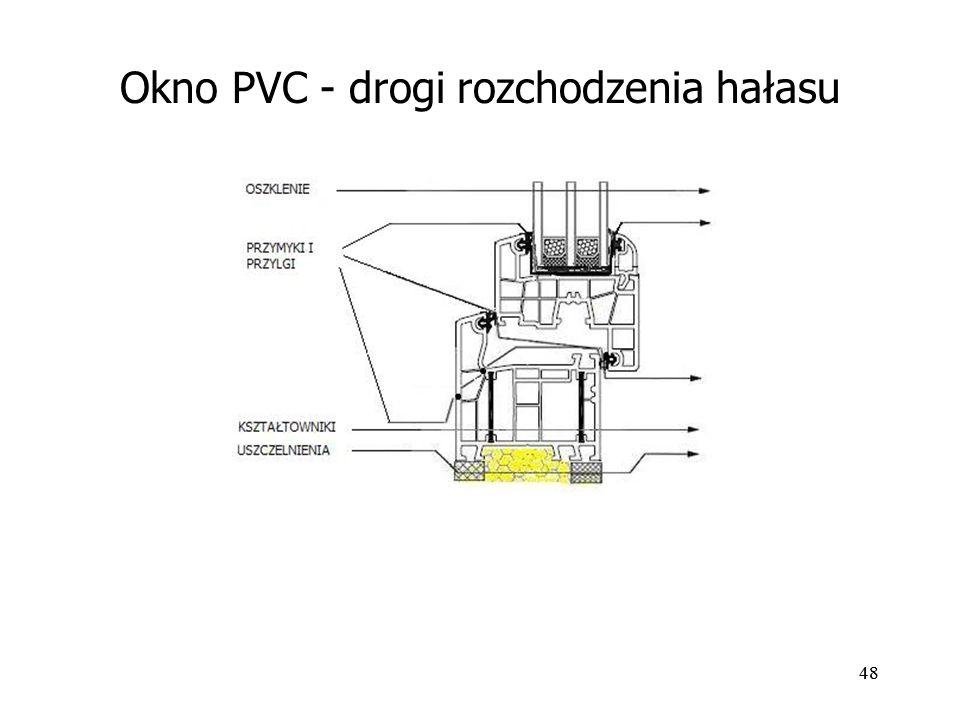 48 Okno PVC - drogi rozchodzenia hałasu
