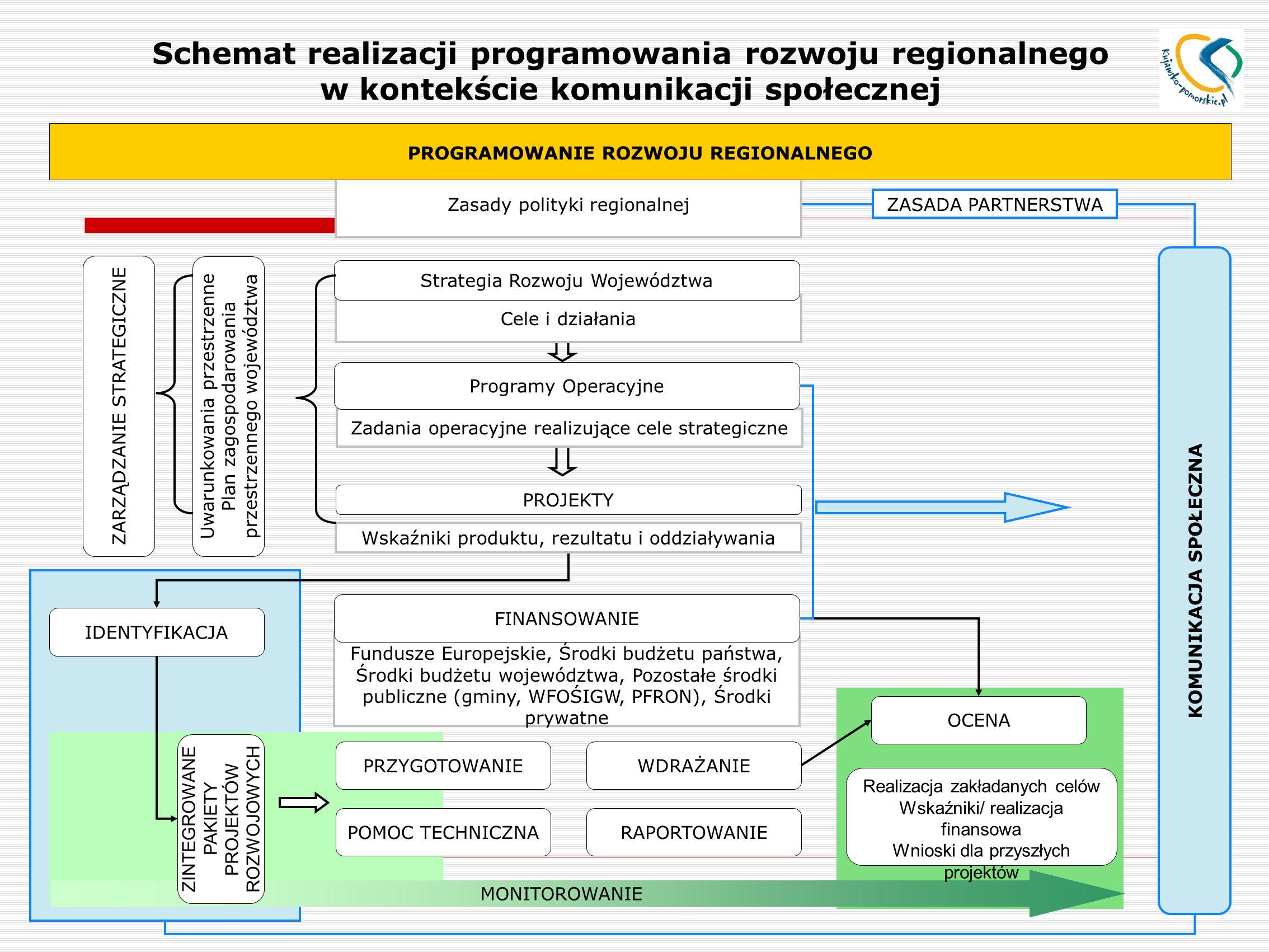 Zadania operacyjne realizujące cele strategiczne Cele i działania Zasady polityki regionalnej PROGRAMOWANIE ROZWOJU REGIONALNEGO Strategia Rozwoju Województwa Programy Operacyjne Wskaźniki produktu, rezultatu i oddziaływania PROJEKTY Fundusze Europejskie, Środki budżetu państwa, Środki budżetu województwa, Pozostałe środki publiczne (gminy, WFOŚIGW, PFRON), Środki prywatne Uwarunkowania przestrzenne Plan zagospodarowania przestrzennego województwa IDENTYFIKACJA FINANSOWANIE ZARZĄDZANIE STRATEGICZNE PRZYGOTOWANIEWDRAŻANIE POMOC TECHNICZNARAPORTOWANIE MONITOROWANIE ZINTEGROWANE PAKIETY PROJEKTÓW ROZWOJOWYCH OCENA Realizacja zakładanych celów Wskaźniki/ realizacja finansowa Wnioski dla przyszłych projektów KOMUNIKACJA SPOŁECZNA ZASADA PARTNERSTWA Schemat realizacji programowania rozwoju regionalnego w kontekście komunikacji społecznej