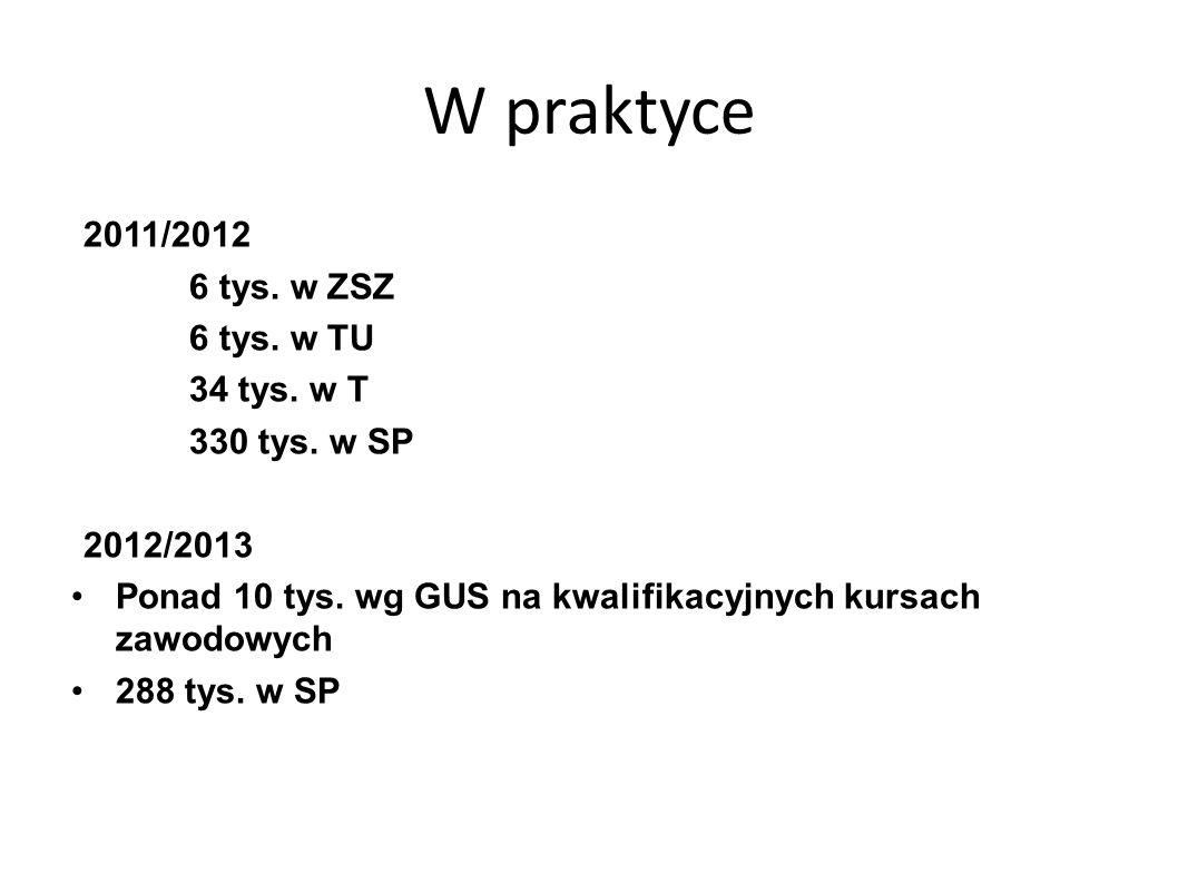 W praktyce 2011/2012 6 tys. w ZSZ 6 tys. w TU 34 tys.