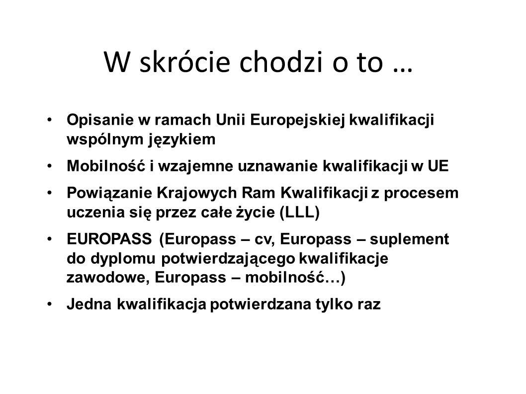 W skrócie chodzi o to … Opisanie w ramach Unii Europejskiej kwalifikacji wspólnym językiem Mobilność i wzajemne uznawanie kwalifikacji w UE Powiązanie Krajowych Ram Kwalifikacji z procesem uczenia się przez całe życie (LLL) EUROPASS (Europass – cv, Europass – suplement do dyplomu potwierdzającego kwalifikacje zawodowe, Europass – mobilność…) Jedna kwalifikacja potwierdzana tylko raz