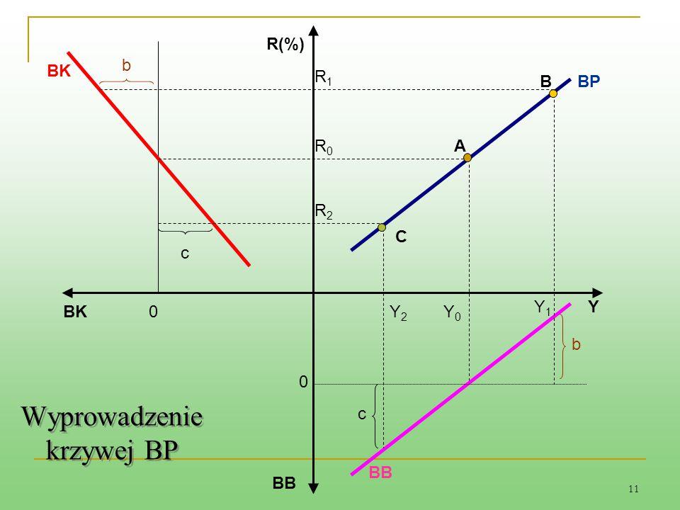 11 A BP BB Y2Y2 Y0Y0 Y1Y1 b c 0 0 Y BK b c R1R1 R0R0 R2R2 R(%) C Wyprowadzenie krzywej BP B